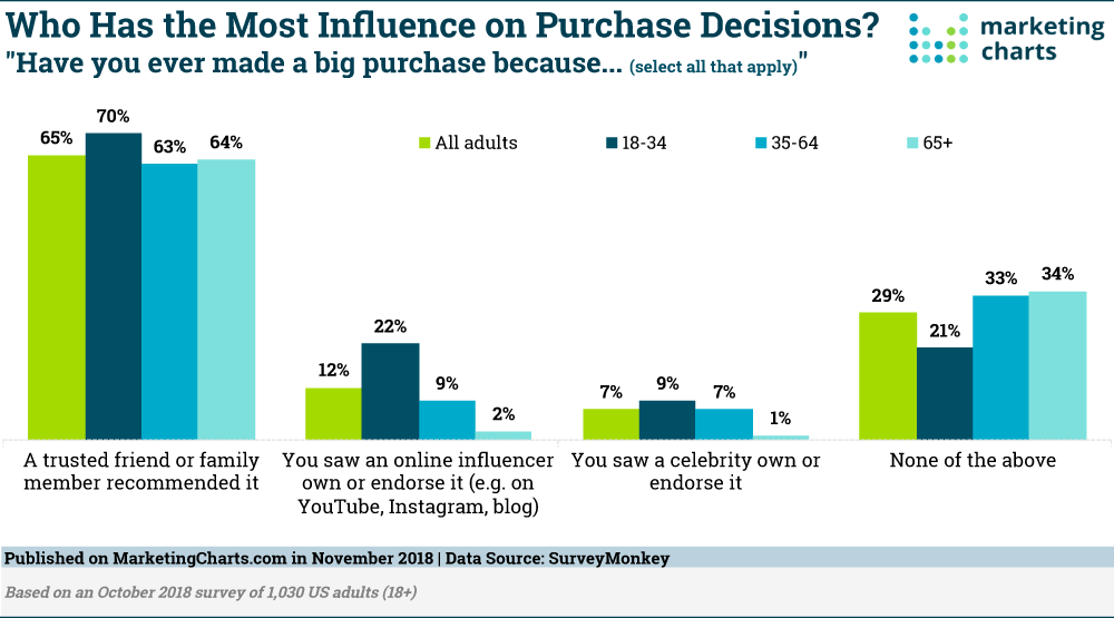 Purchase decisions based on different information sources